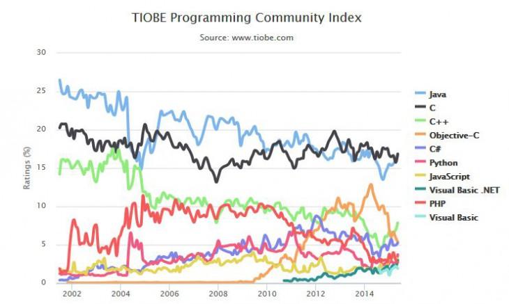 tiobe-langage-programmation-730x437