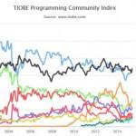 Java et C restent les langages les plus utilisés